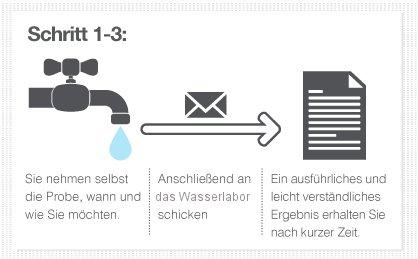 Das sind die Schritte des Wasseranalyse Komplett-Sets