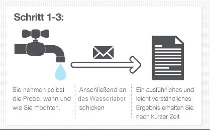 Wassertest auf chemische Parameter